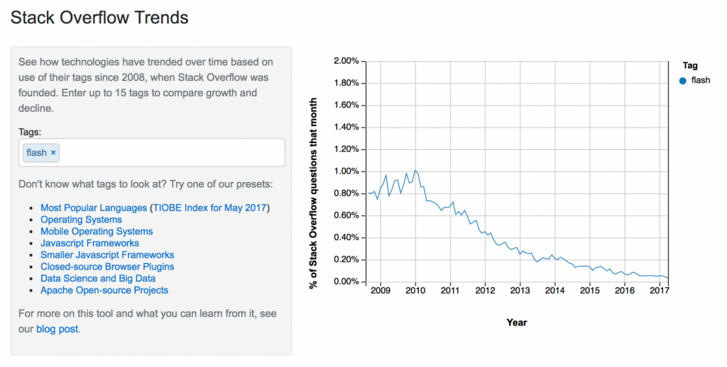 stack overflow trends graph showing steady decline of flash since 2010